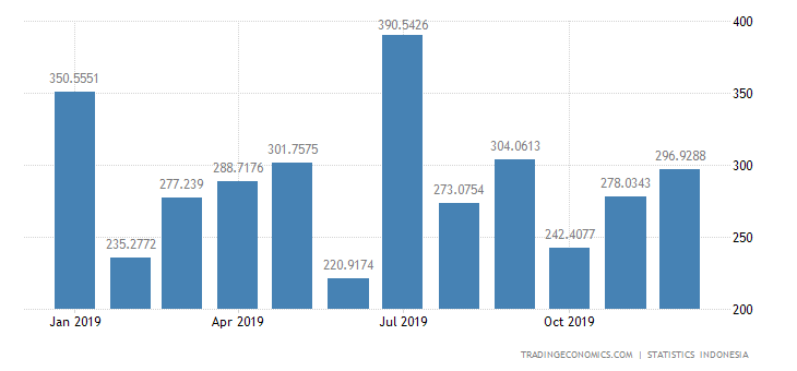 Indonesia Imports from Germany