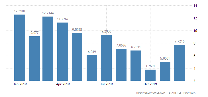 Indonesia Imports from Greece