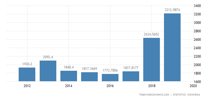 Indonesia Imports from Hong Kong