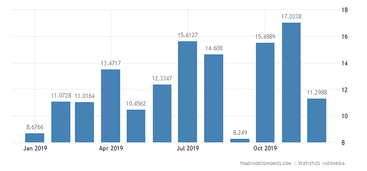 Indonesia Imports from Ireland