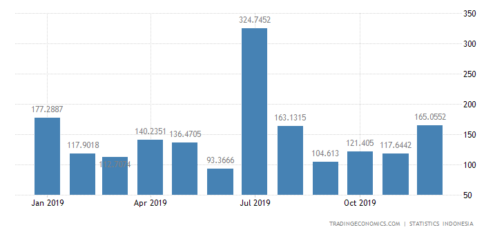 Indonesia Imports from Italy