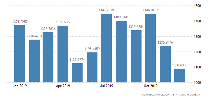 Indonesia Imports from Japan