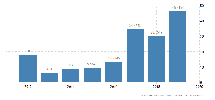 Indonesia Imports from Lithuania