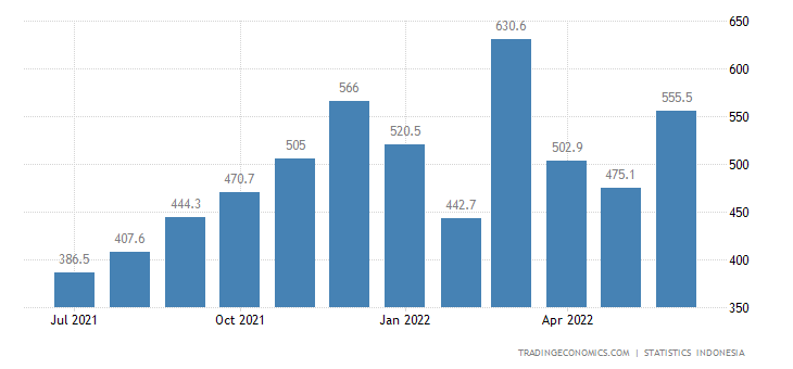 Indonesia Imports from Malaysia (non Oil & Gas)