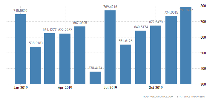 Indonesia Imports from Malaysia