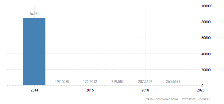 Indonesia Imports from Mexico