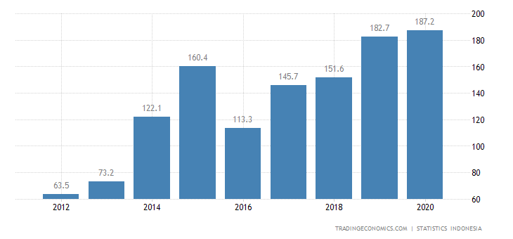 Indonesia Imports from Myanmar