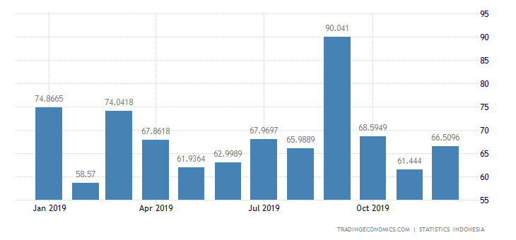 Indonesia Imports from Philippines
