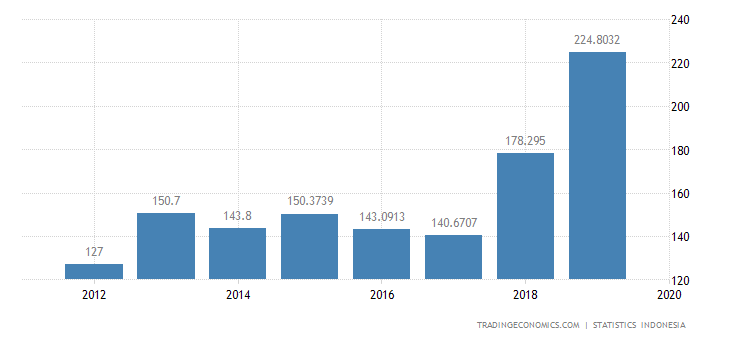 Indonesia Imports from Poland