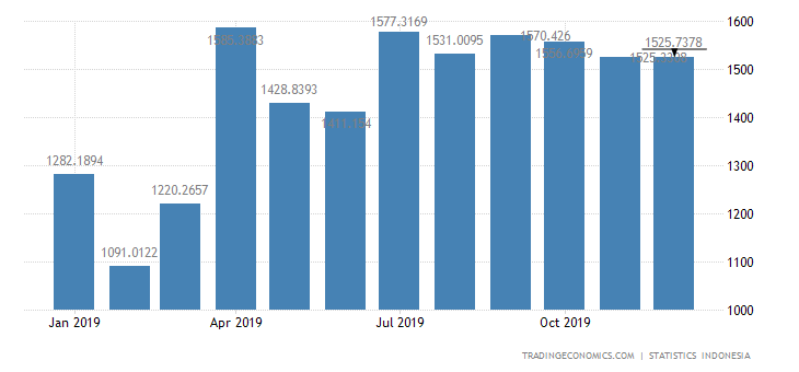 Indonesia Imports from Singapore