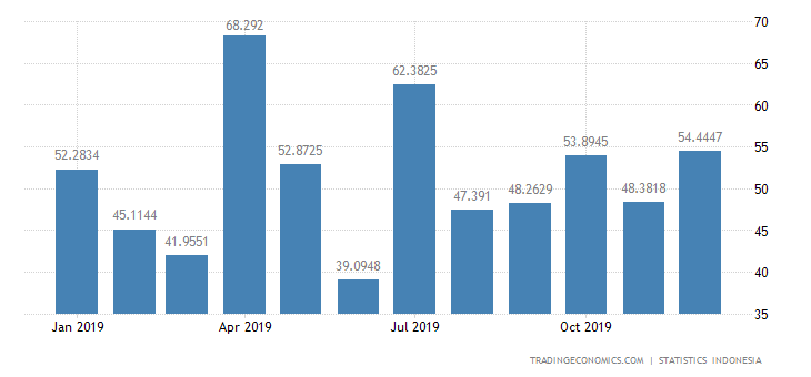 Indonesia Imports from Spain