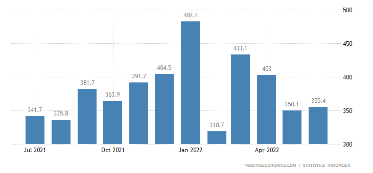 Indonesia Imports from Taiwan (non Oil & Gas)