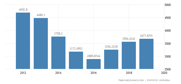 Indonesia Imports from Taiwan