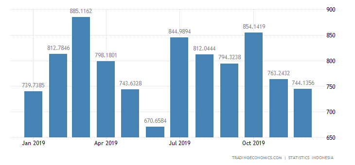Indonesia Imports from Thailand
