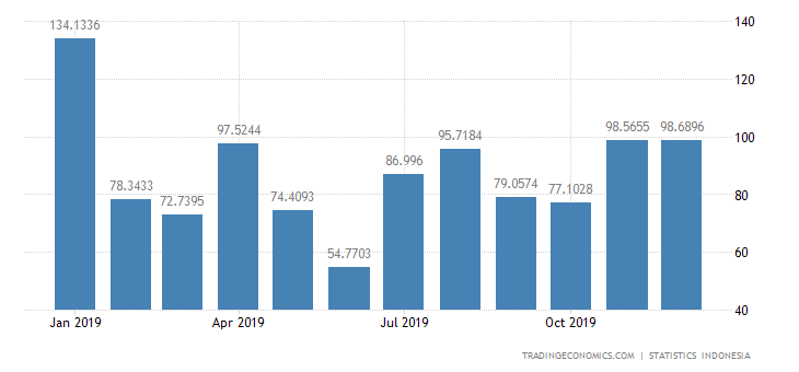 Indonesia Imports from United Kingdom
