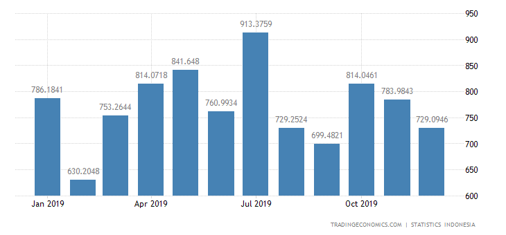 Indonesia Imports from United States