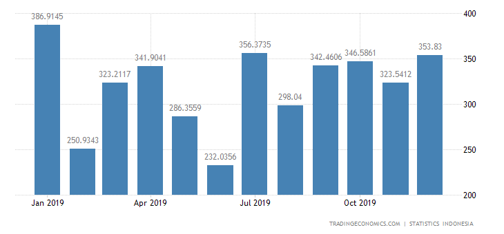 Indonesia Imports from Vietnam