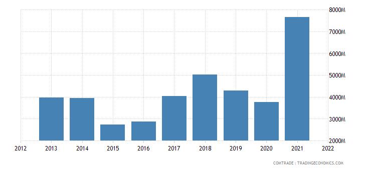 indonesia imports india