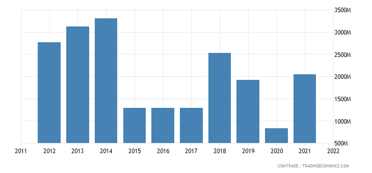 indonesia imports nigeria