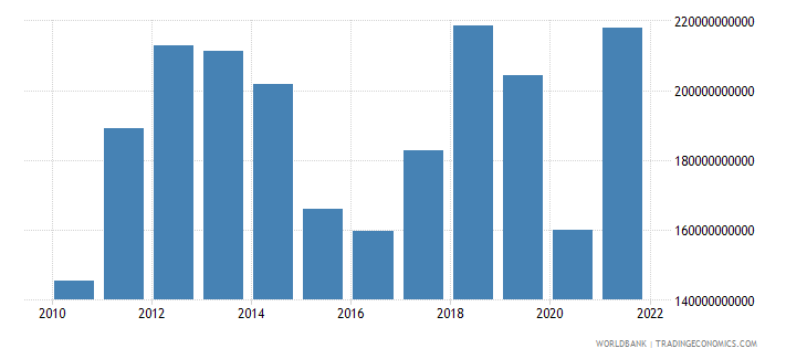 indonesia imports of goods and services bop us dollar wb data