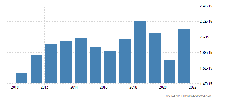 indonesia imports of goods and services constant lcu wb data