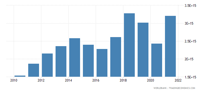 indonesia imports of goods and services current lcu wb data