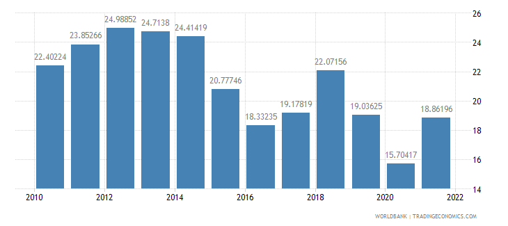 indonesia imports of goods and services percent of gdp wb data