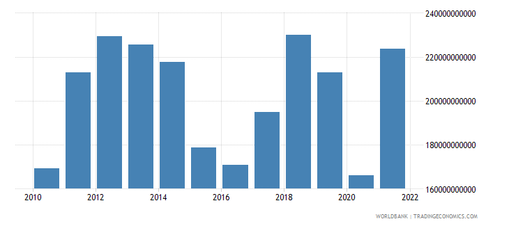 indonesia imports of goods and services us dollar wb data
