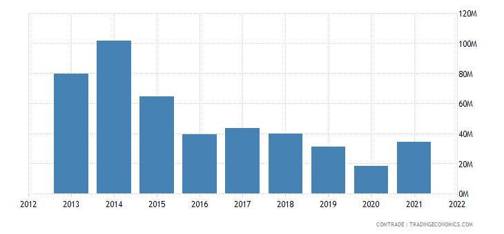 indonesia imports qatar aluminum