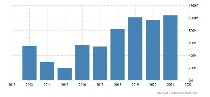 indonesia imports ukraine