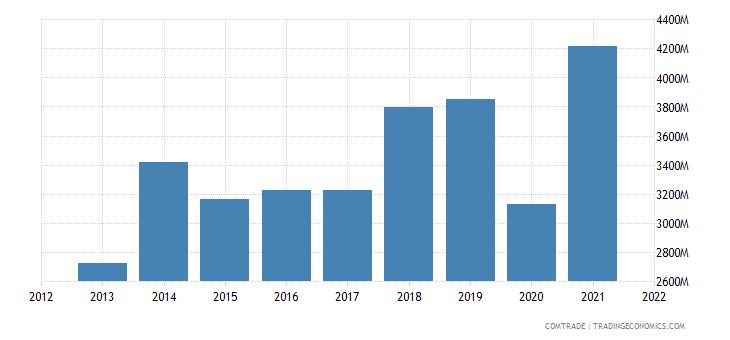 indonesia imports vietnam