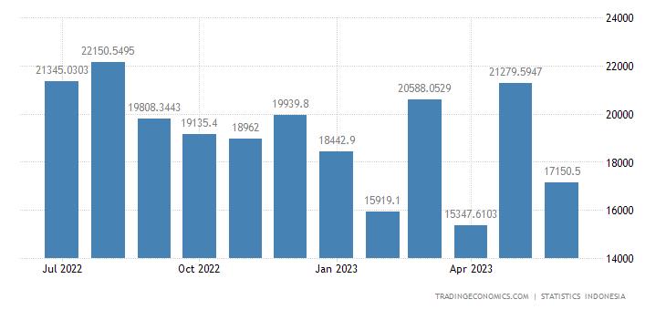Indonesia Imports