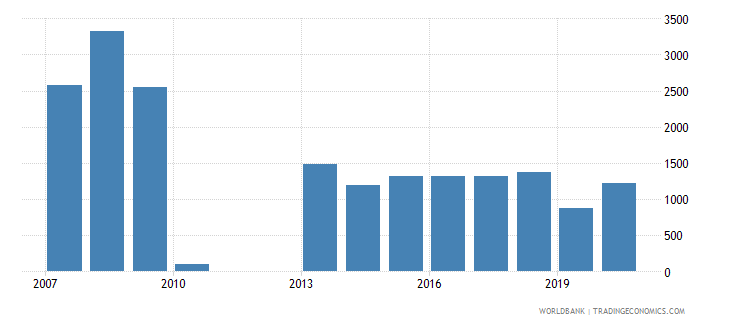 indonesia industrial design applications nonresident by count wb data