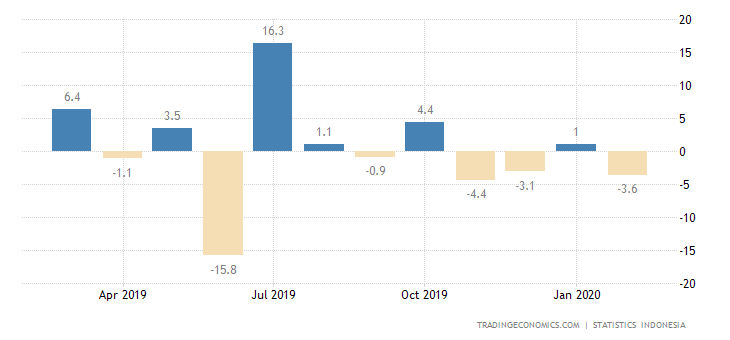 Indonesia Industrial Production MoM