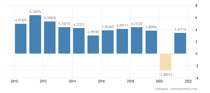 indonesia industry value added annual percent growth wb data