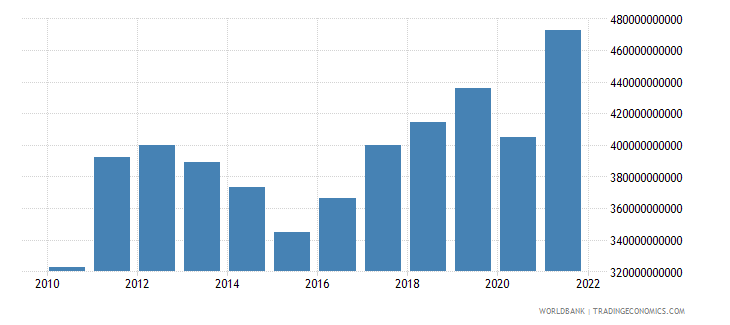 indonesia industry value added us dollar wb data