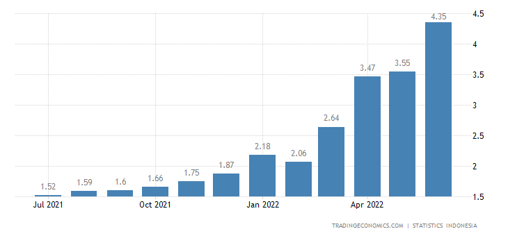 Indonesia Inflation Rate   2019   Data   Chart   Calendar   Forecast