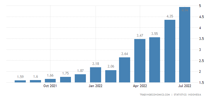 Indonesia Inflation Rate | 2019 | Data | Chart | Calendar