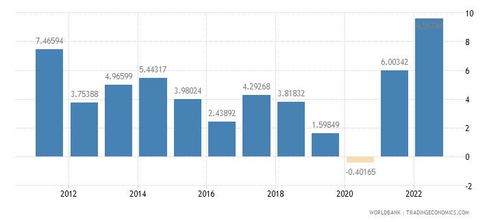 indonesia inflation gdp deflator annual percent wb data