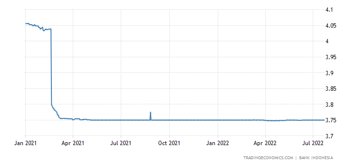 Indonesia Three Month Interbank Rate