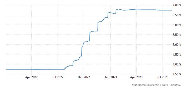 Indonesia Three Month Interbank Rate