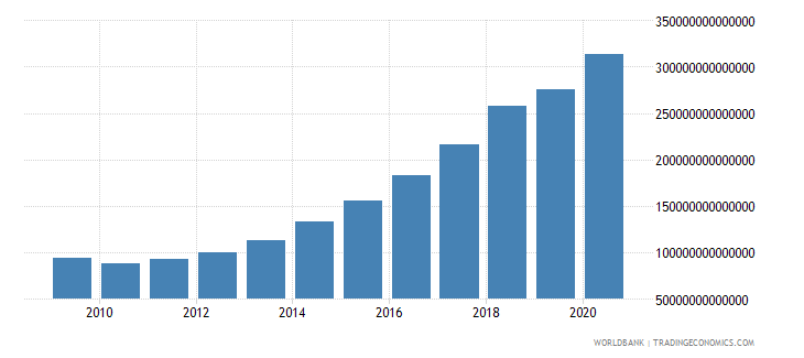 indonesia interest payments current lcu wb data
