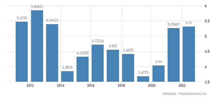 indonesia interest rate spread lending rate minus deposit rate percent wb data