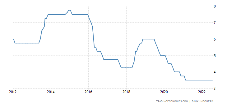 Indonesia Interest Rate | 2019 | Data | Chart | Calendar