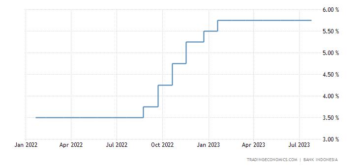 Indonesia Interest Rate