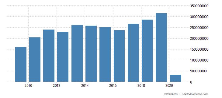 indonesia international tourism expenditures for passenger transport items us dollar wb data