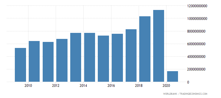indonesia international tourism expenditures for travel items us dollar wb data