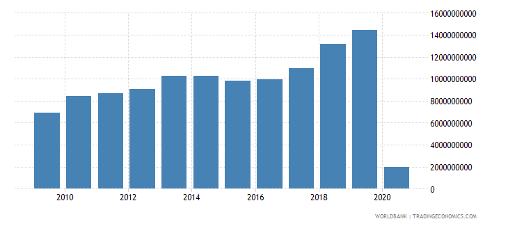 indonesia international tourism expenditures us dollar wb data