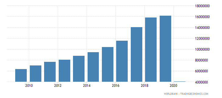 indonesia international tourism number of arrivals wb data