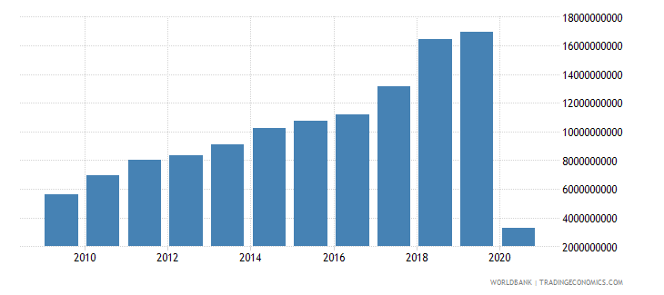 indonesia international tourism receipts for travel items us dollar wb data